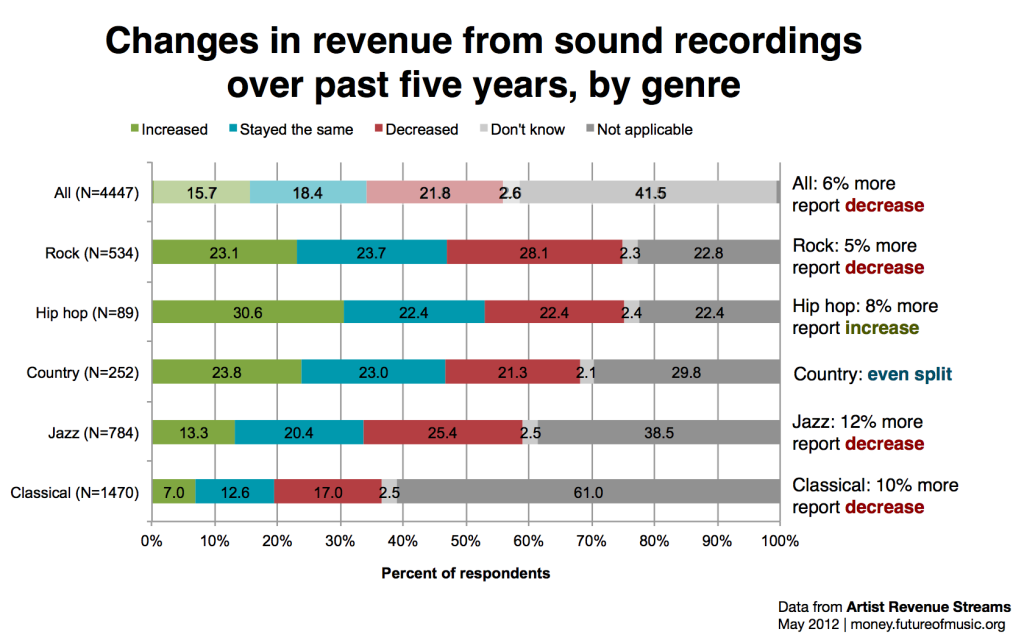 FMC-revenues